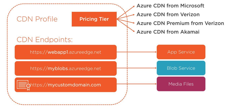 Azure CDN Overview Step 4